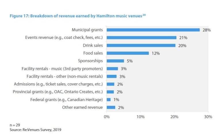 "Chart. ""Breakdown of revenue earned by Hamilton music venues"" ""Municipal Grants 28%"" ""Events revenue (e.g., coat check, fees, etc,) 21%"", ""Drink Sales 20%"", ""Food Sales 12%"", ""Sponsorships 5%"", ""Facility rentals - music (3rd party promoters) 3%"", ""Facility rentals - other (non-music rentals) 3%"", ""Admissions (e.g., ticket sales, cover charges, etc.) 2%"", ""Federal grants (e.g., Canadian Heritage) 1%"", ""Other earned revenue 2%"""